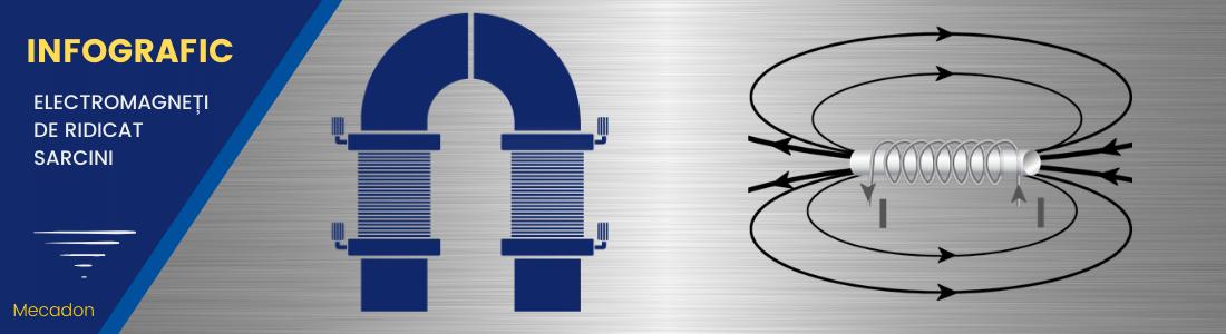 Infografic electromagnet de ridicat sarcini