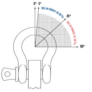 Diminuarea WLL a cheilor de tachelaj la încărcarea laterală